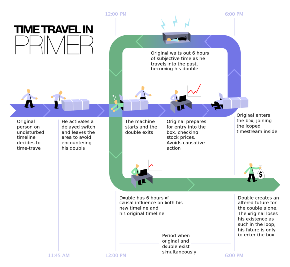 2000px-Time_Travel_Method-2.svg