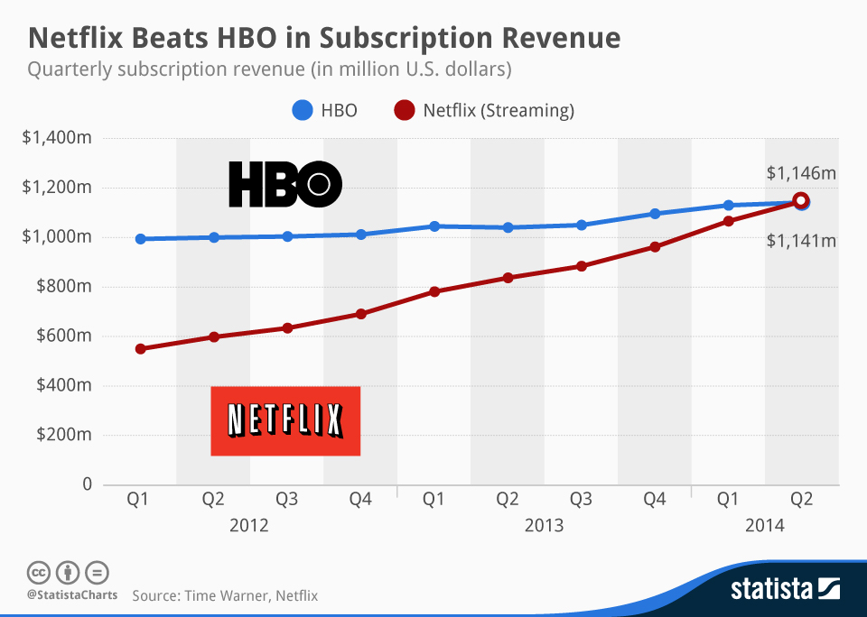 chartoftheday_2557_HBO_and_Netflix_Subscription_Revenue_n